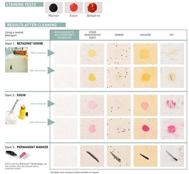 perbedaan ketahanan mipolam biostyl terhadap bakteri dengan kompetitor